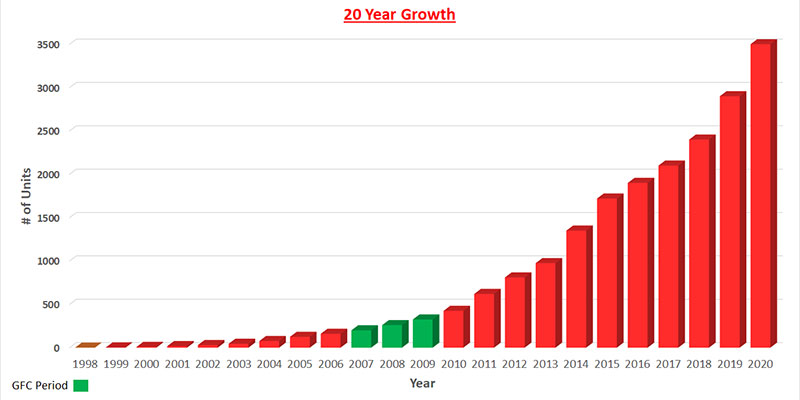 Stagg Group Growth Chart